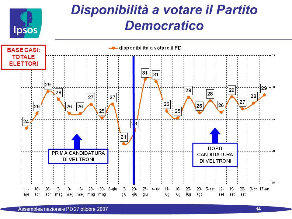 14 Assemblea nazionale PD 27 ottobre 2007 Disponibilità a votare il Partito Democratico BASE CASI: TOTALE ELETTORI