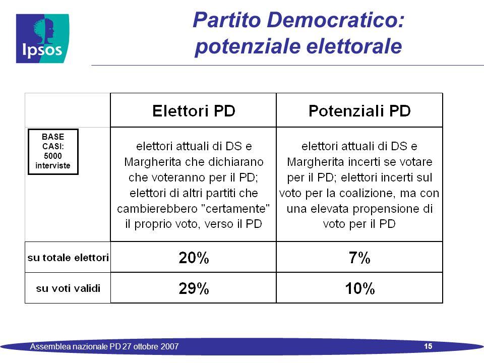 15 Assemblea nazionale PD 27 ottobre 2007 Partito Democratico: potenziale elettorale BASE CASI: 5000 interviste