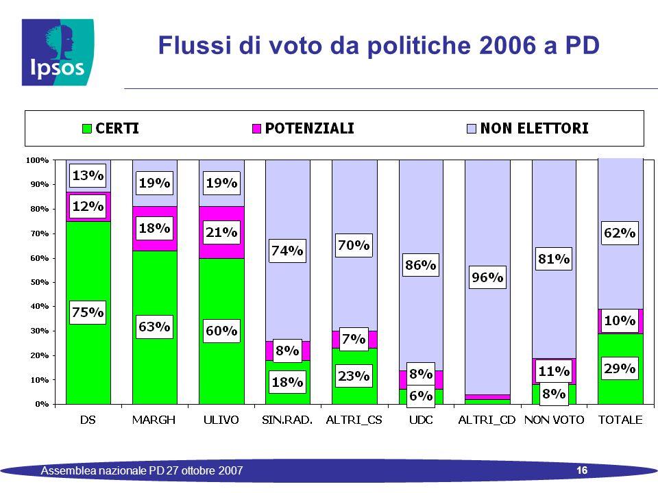 16 Assemblea nazionale PD 27 ottobre 2007 Flussi di voto da politiche 2006 a PD