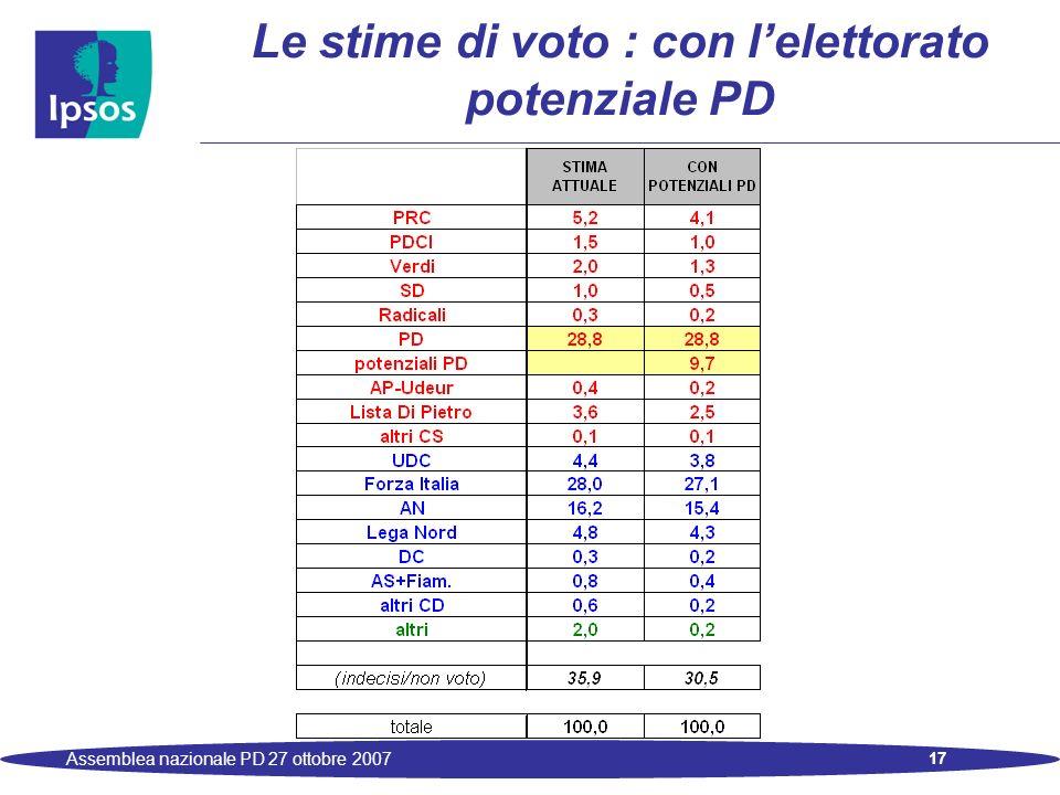 17 Assemblea nazionale PD 27 ottobre 2007 Le stime di voto : con lelettorato potenziale PD
