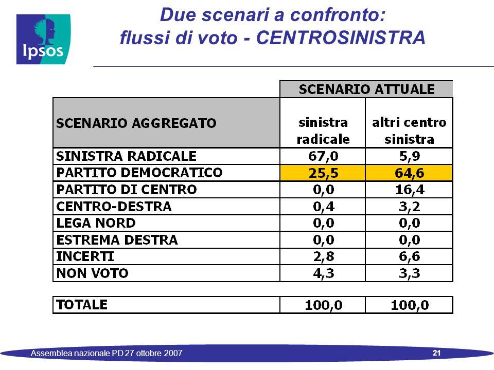 21 Assemblea nazionale PD 27 ottobre 2007 Due scenari a confronto: flussi di voto - CENTROSINISTRA