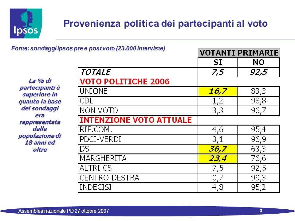 3 Assemblea nazionale PD 27 ottobre 2007 Provenienza politica dei partecipanti al voto Fonte: sondaggi Ipsos pre e post voto (23.000 interviste) La % di partecipanti è superiore in quanto la base dei sondaggi era rappresentata dalla popolazione di 18 anni ed oltre