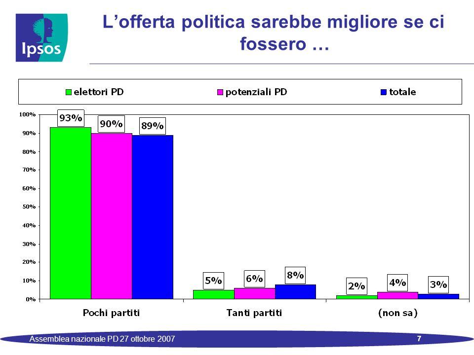 18 Assemblea nazionale PD 27 ottobre 2007 Le stime di voto: i rapporti tra le coalizioni