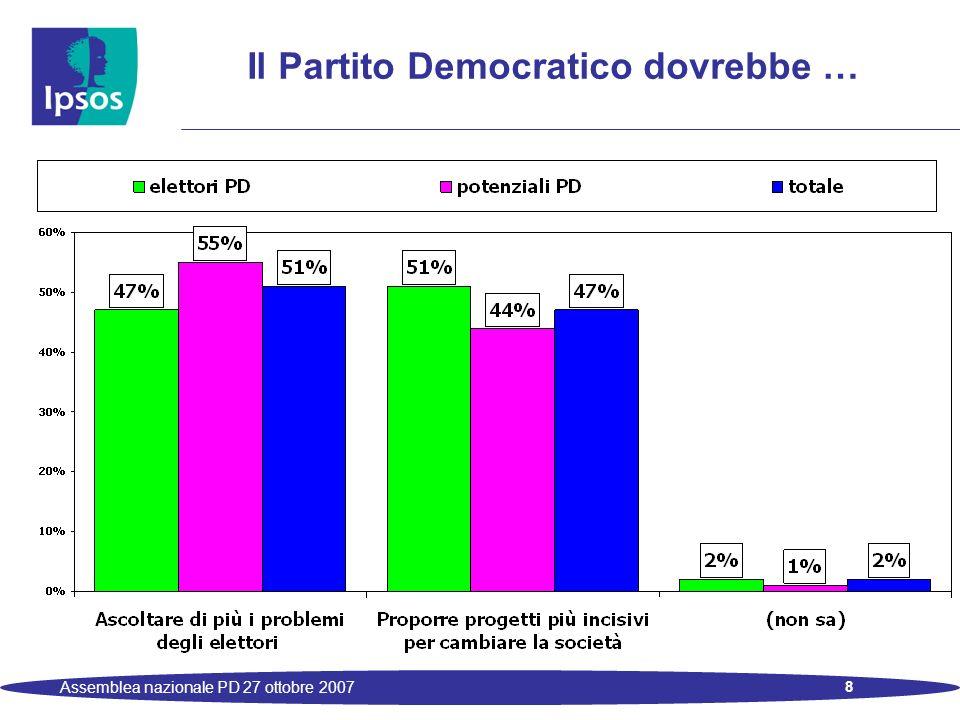 19 Assemblea nazionale PD 27 ottobre 2007 Le stime di voto – simulazione con offerta a 6 raggruppamenti