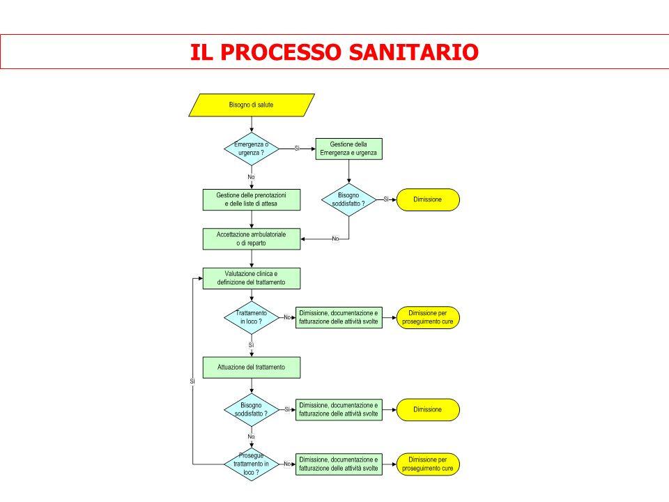 IL PROCESSO SANITARIO