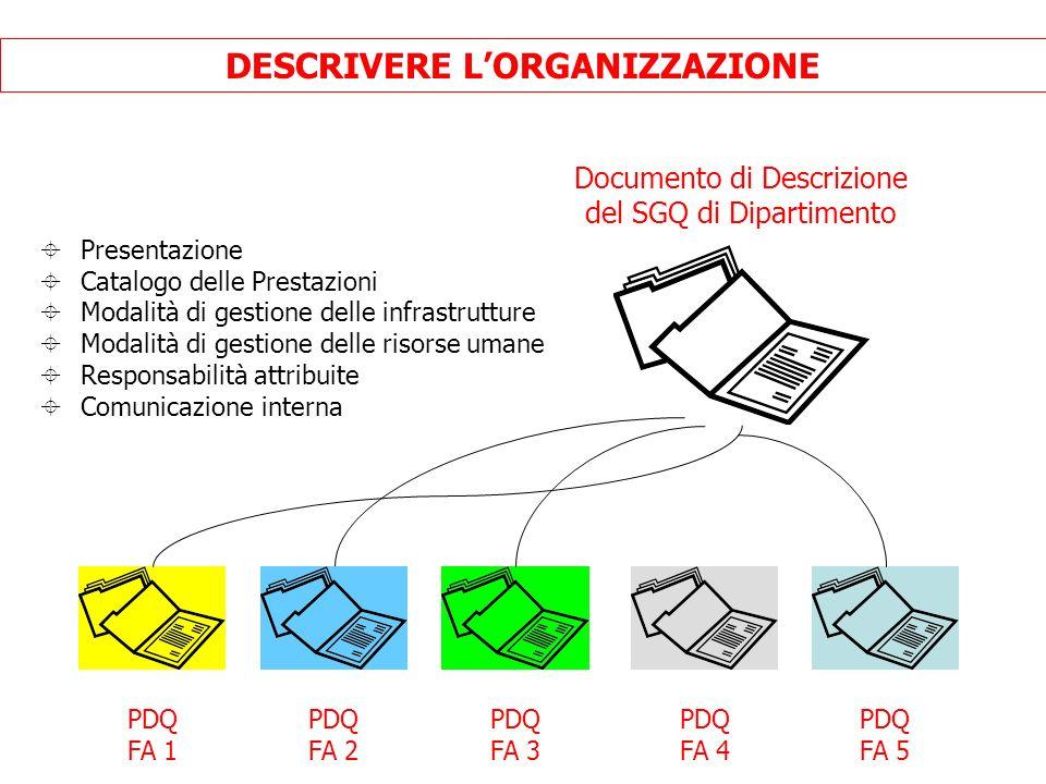 Documento di Descrizione del SGQ di Dipartimento PDQ FA 1 PDQ FA 2 PDQ FA 3 PDQ FA 4 PDQ FA 5 DESCRIVERE LORGANIZZAZIONE Presentazione Catalogo delle Prestazioni Modalità di gestione delle infrastrutture Modalità di gestione delle risorse umane Responsabilità attribuite Comunicazione interna