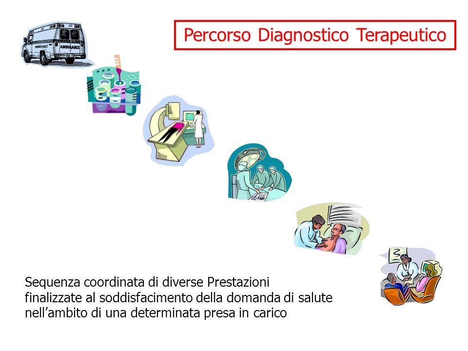 Percorso Diagnostico Terapeutico Sequenza coordinata di diverse Prestazioni finalizzate al soddisfacimento della domanda di salute nellambito di una determinata presa in carico