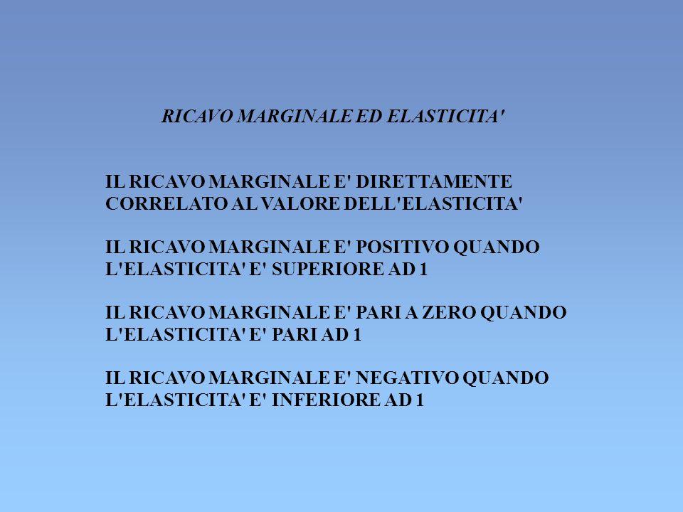 RICAVO MARGINALE ED ELASTICITA' IL RICAVO MARGINALE E' DIRETTAMENTE CORRELATO AL VALORE DELL'ELASTICITA' IL RICAVO MARGINALE E' POSITIVO QUANDO L'ELAS