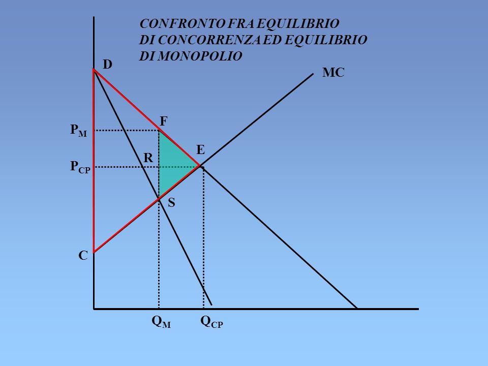 D F E R S MC C PMPM P CP Q CP QMQM CONFRONTO FRA EQUILIBRIO DI CONCORRENZA ED EQUILIBRIO DI MONOPOLIO