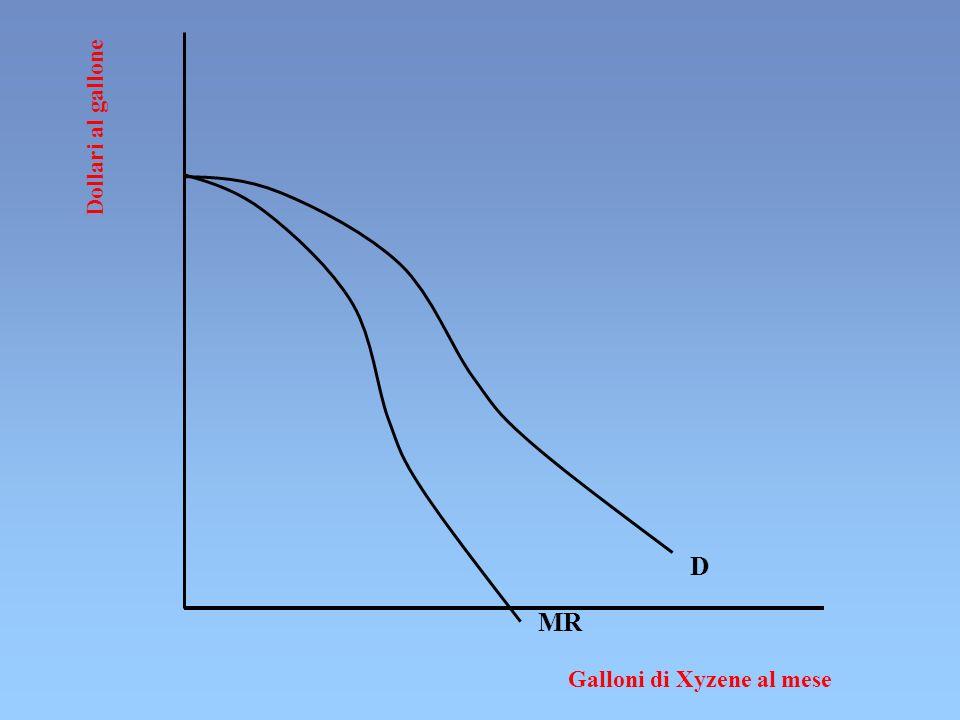 Relazione fra Ricavo Marginale ed Elasticità MR=dTR/dQ=dPQ/dQ=PdQ/dQ+QdP/dQ= =P+Q · dP/dQ=P(1+Q/P ·dP/dQ)= =P (1+1 ·1/ )= P(1-1/ | |) MR=P(1-1/ | |) 1) il MR è sempre inferiore al prezzo 2) il MR è direttamente correlato a | | 3) il MR >0 quando | | >1 4) il MR =0 quando | | =1 5) il MR <0 quando | | <1