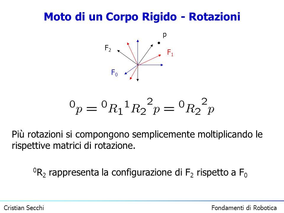Cristian Secchi Fondamenti di Robotica Moto di un Corpo Rigido - Rotazioni F0F0 F1F1 F2F2 p Più rotazioni si compongono semplicemente moltiplicando le