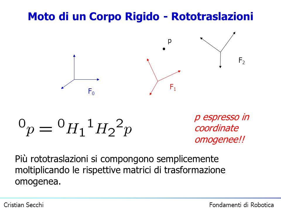Cristian Secchi Fondamenti di Robotica Moto di un Corpo Rigido - Rototraslazioni F0F0 F1F1 F2F2 p Più rototraslazioni si compongono semplicemente molt