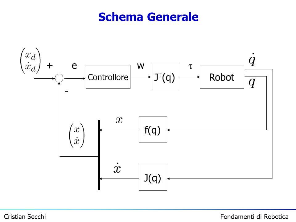 Cristian Secchi Fondamenti di Robotica Schema Generale Robot Controllore J T (q)J(q)f(q) ew + -