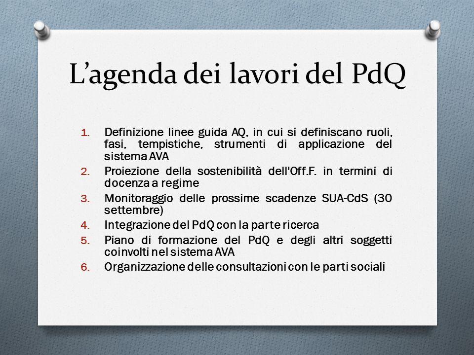 Lagenda dei lavori del PdQ 1. Definizione linee guida AQ, in cui si definiscano ruoli, fasi, tempistiche, strumenti di applicazione del sistema AVA 2.