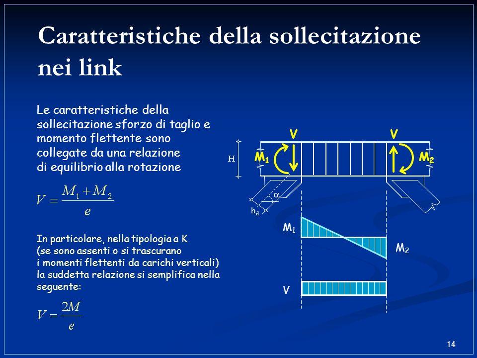Caratteristiche della sollecitazione nei link H hdhd M1M1 M2M2 VV M2M2 M1M1 V Le caratteristiche della sollecitazione sforzo di taglio e momento flett