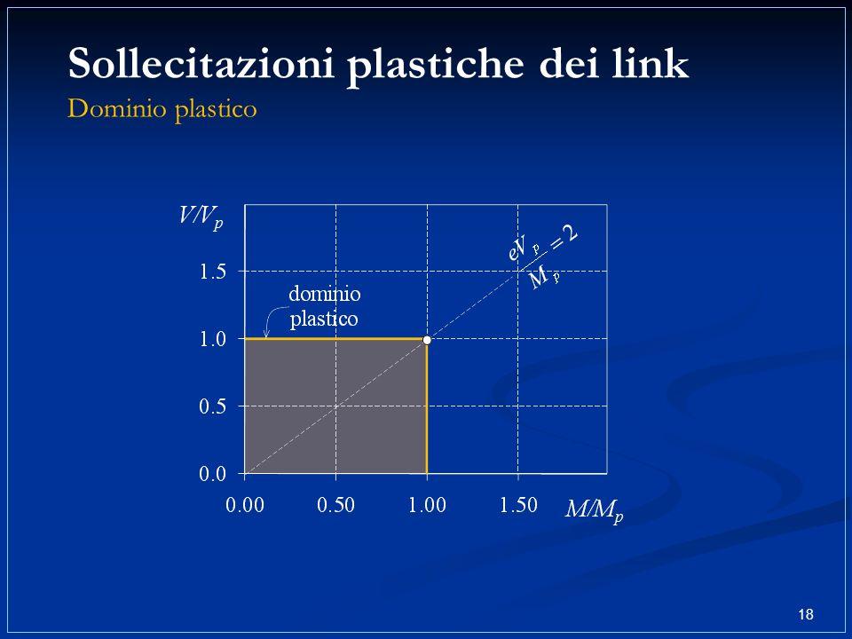 Sollecitazioni plastiche dei link Dominio plastico 18