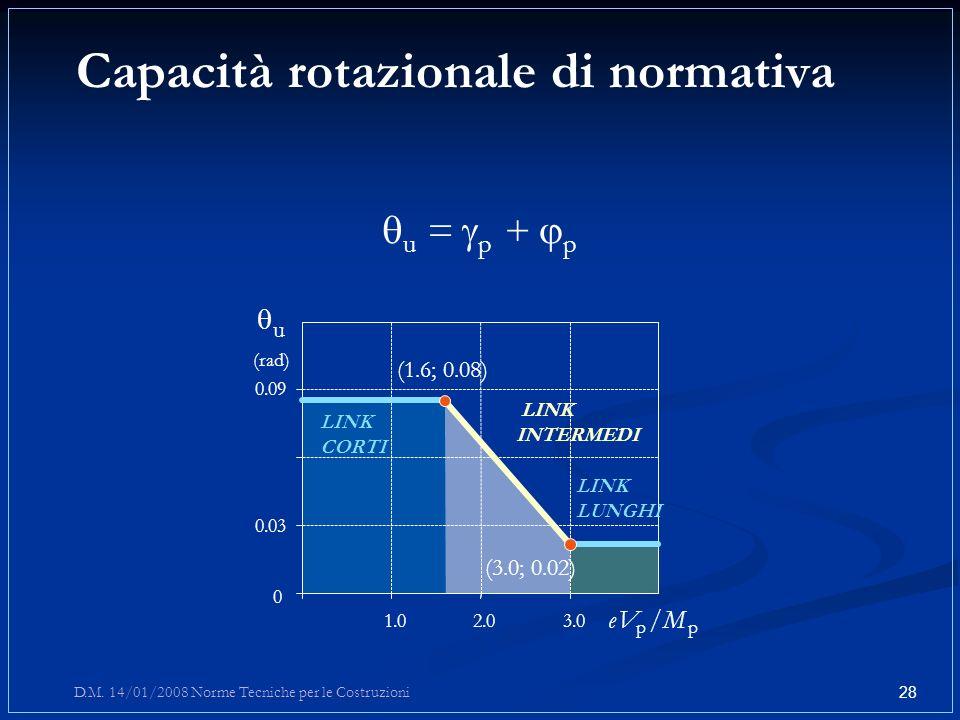 Capacità rotazionale di normativa u = g p + p 0 0.03 0.09 1.02.03.0 LINK CORTI LINK INTERMEDI LINK LUNGHI u (rad) e Ve V p /M p (1.6; 0.08) (3.0; 0.02
