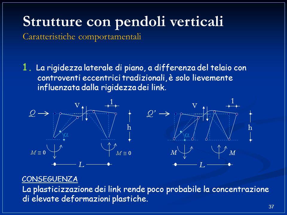 1. La rigidezza laterale di piano, a differenza del telaio con controventi eccentrici tradizionali, è solo lievemente influenzata dalla rigidezza dei