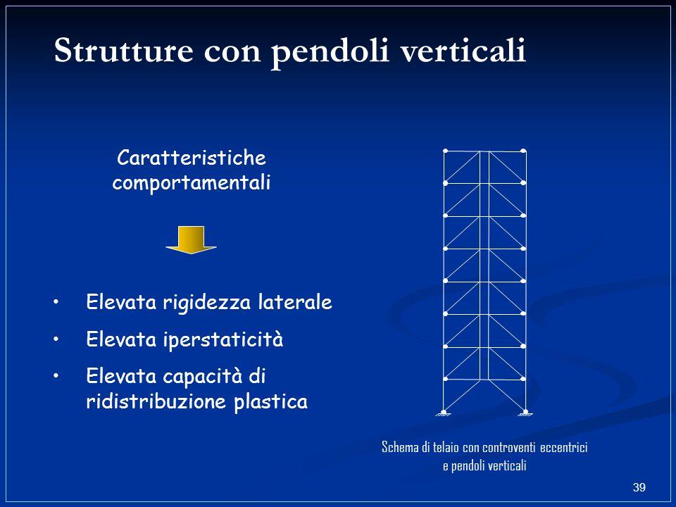 Strutture con pendoli verticali Caratteristiche comportamentali Elevata rigidezza laterale Elevata iperstaticità Elevata capacità di ridistribuzione p