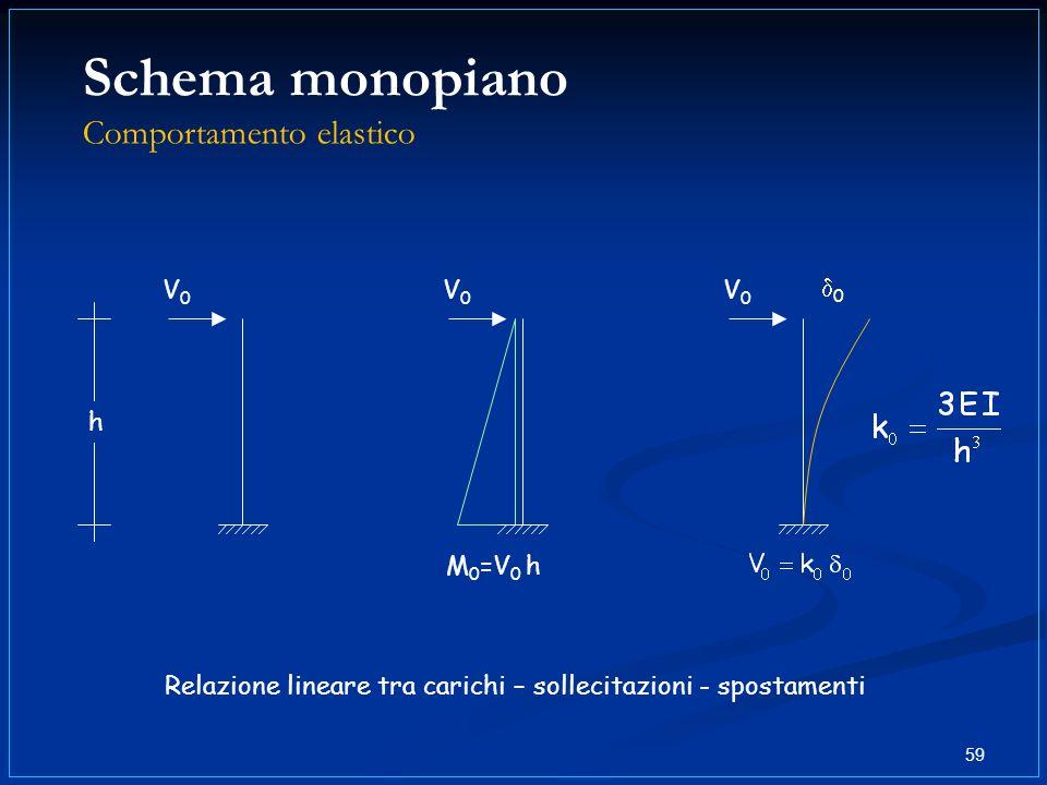 Schema monopiano Comportamento elastico 59 V0V0 M 0 =V 0 h 0 V0V0 V0V0 h Relazione lineare tra carichi – sollecitazioni - spostamenti