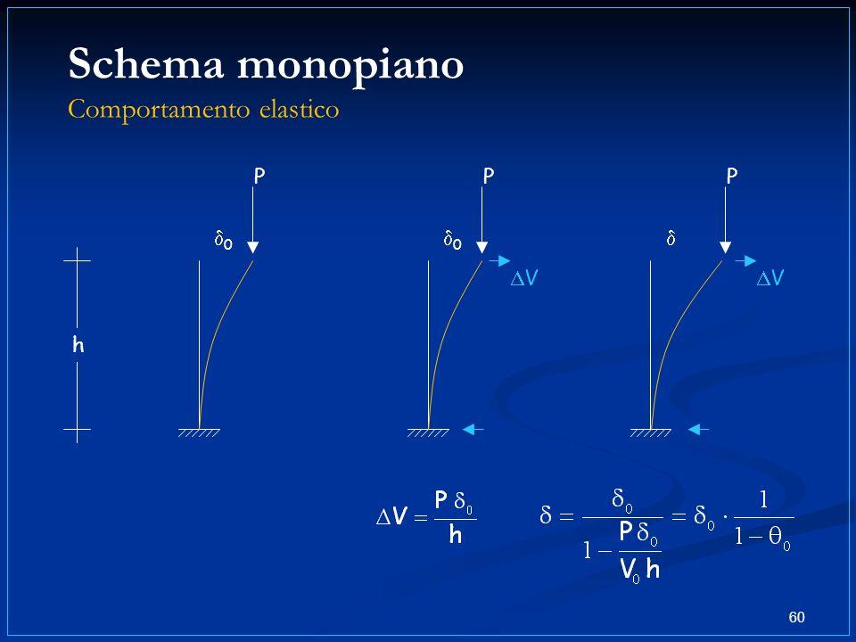 Schema monopiano Comportamento elastico 60 P V 0 P 0 h V P