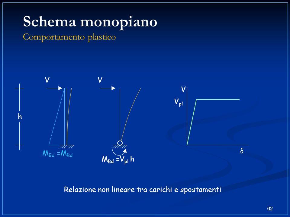 Schema monopiano Comportamento plastico 62 V Relazione non lineare tra carichi e spostamenti V M Ed =M Rd V h M Rd =V pl h V pl