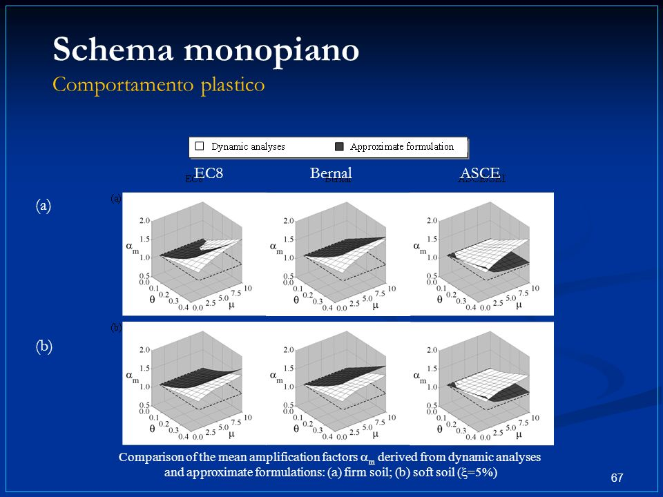 Schema monopiano Comportamento plastico 67 (a) (b) Comparison of the mean amplification factors m derived from dynamic analyses and approximate formulations: (a) firm soil; (b) soft soil ( =5%) EC8BernalASCE