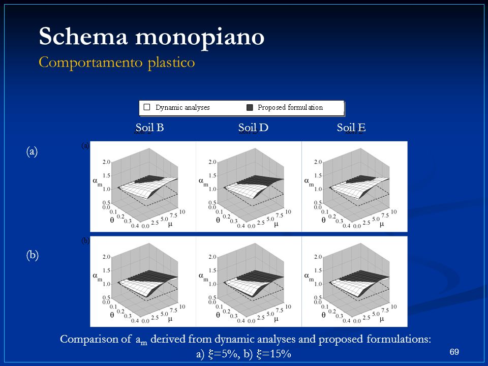 Schema monopiano Comportamento plastico 69 Comparison of a m derived from dynamic analyses and proposed formulations: a) =5%, b) =15% (a) (b) Soil BSoil DSoil E