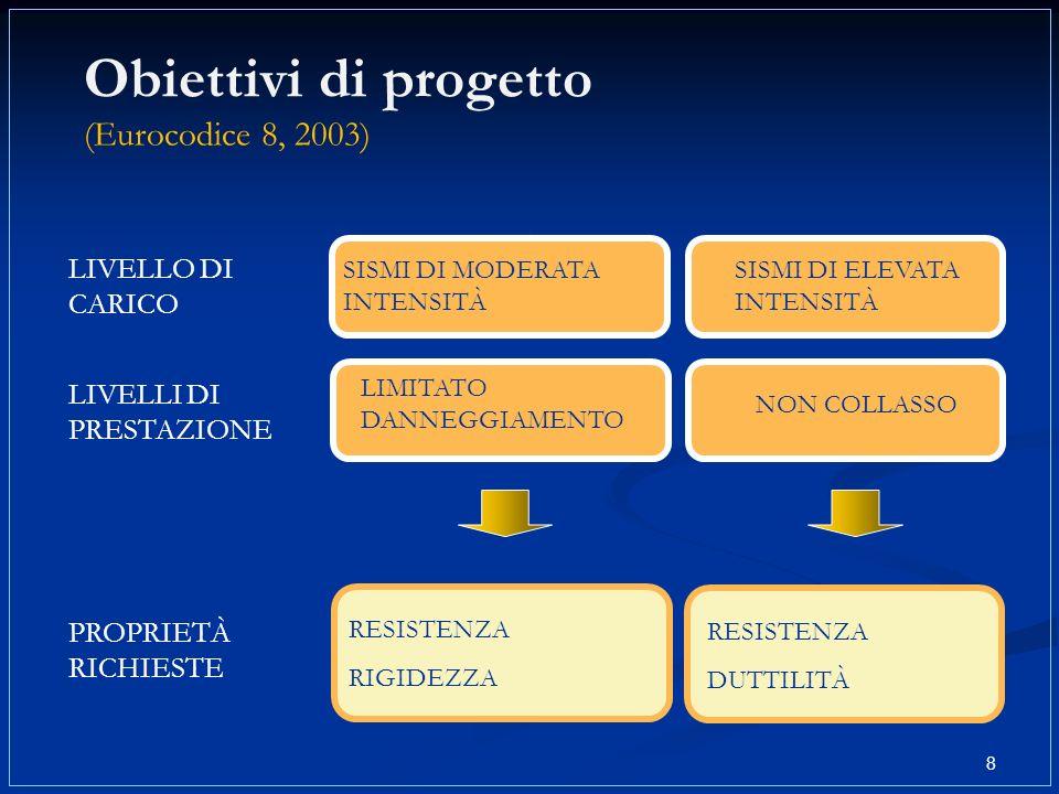 8 Obiettivi di progetto (Eurocodice 8, 2003) LIVELLO DI CARICO LIVELLI DI PRESTAZIONE SISMI DI MODERATA INTENSITÀ LIMITATO DANNEGGIAMENTO SISMI DI ELE