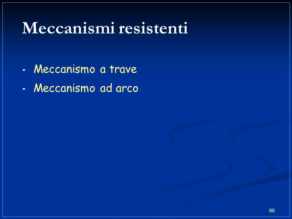 80 Meccanismi resistenti Meccanismo a trave Meccanismo ad arco