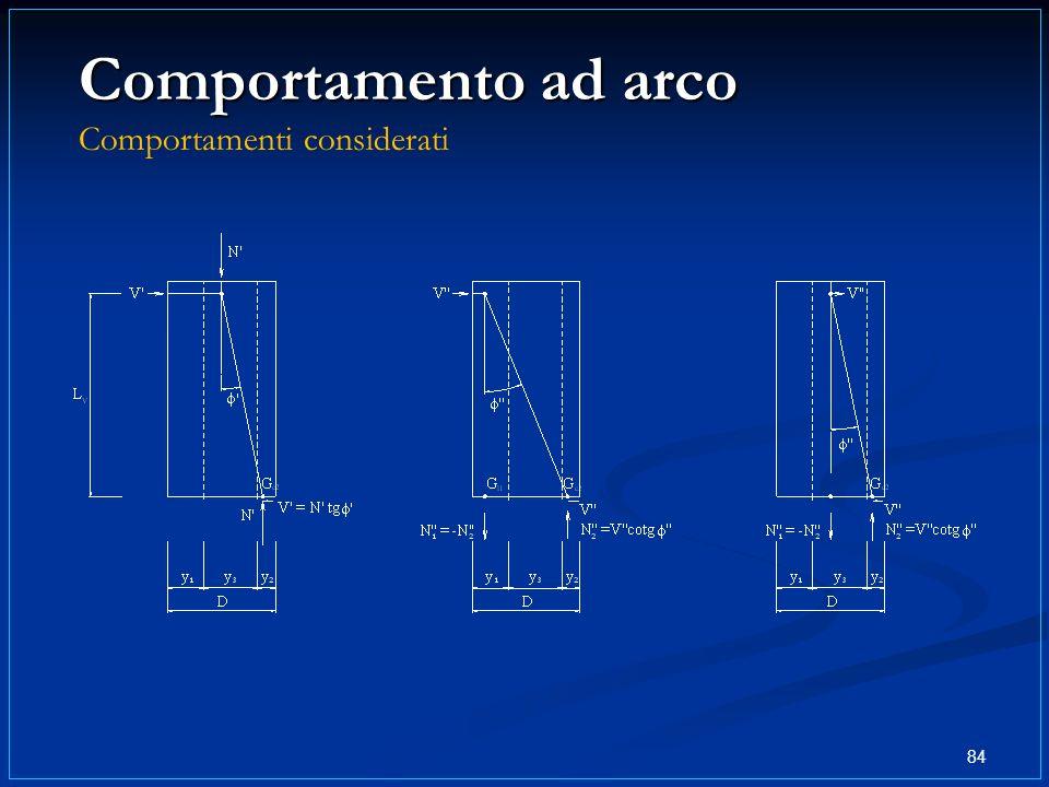 84 Comportamento ad arco Comportamento ad arco Comportamenti considerati