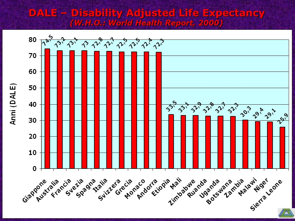 DALE – Disability Adjusted Life Expectancy (W.H.O.: World Health Report, 2000)