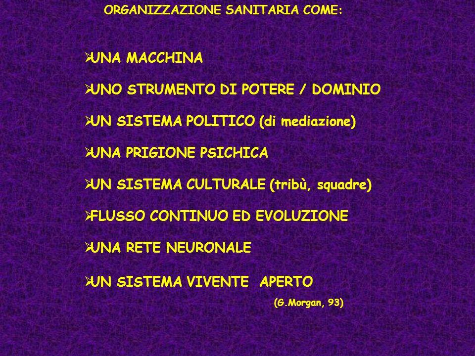 UNA MACCHINA UNO STRUMENTO DI POTERE / DOMINIO UN SISTEMA POLITICO (di mediazione) UNA PRIGIONE PSICHICA UN SISTEMA CULTURALE (tribù, squadre) FLUSSO CONTINUO ED EVOLUZIONE UNA RETE NEURONALE UN SISTEMA VIVENTE APERTO (G.Morgan, 93) ORGANIZZAZIONE SANITARIA COME: