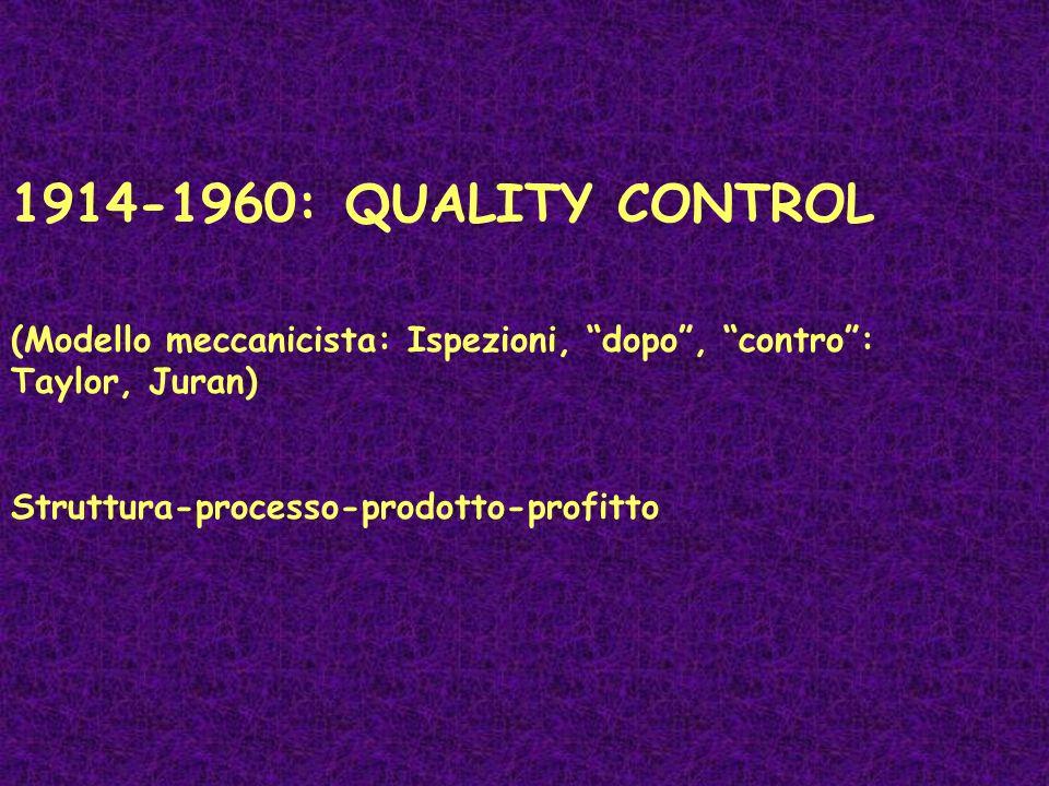 1914-1960: QUALITY CONTROL (Modello meccanicista: Ispezioni, dopo, contro: Taylor, Juran) Struttura-processo-prodotto-profitto