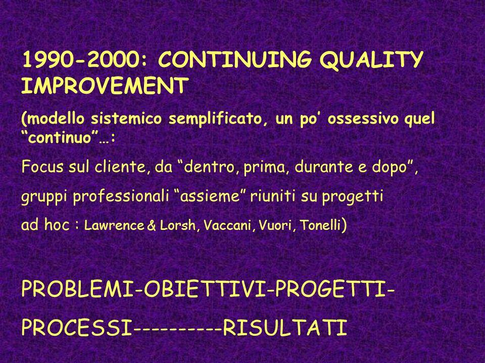 1990-2000: CONTINUING QUALITY IMPROVEMENT (modello sistemico semplificato, un po ossessivo quel continuo…: Focus sul cliente, da dentro, prima, durante e dopo, gruppi professionali assieme riuniti su progetti ad hoc : Lawrence & Lorsh, Vaccani, Vuori, Tonelli ) PROBLEMI-OBIETTIVI-PROGETTI- PROCESSI----------RISULTATI