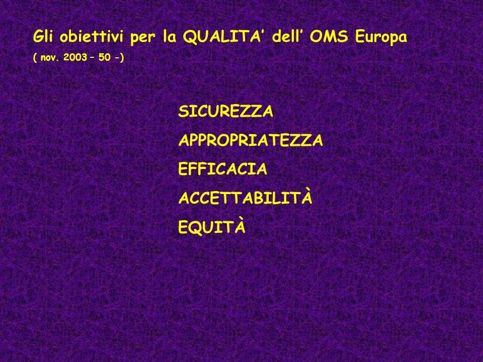 Gli obiettivi per la QUALITA dell OMS Europa ( nov. 2003 – 50 -) SICUREZZA APPROPRIATEZZA EFFICACIA ACCETTABILITÀ EQUITÀ