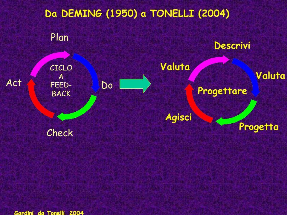 CICLO A FEED- BACK Plan Do Check Act Descrivi Valuta Progetta Agisci Valuta Da DEMING (1950) a TONELLI (2004) Progettare Gardini, da Tonelli, 2004