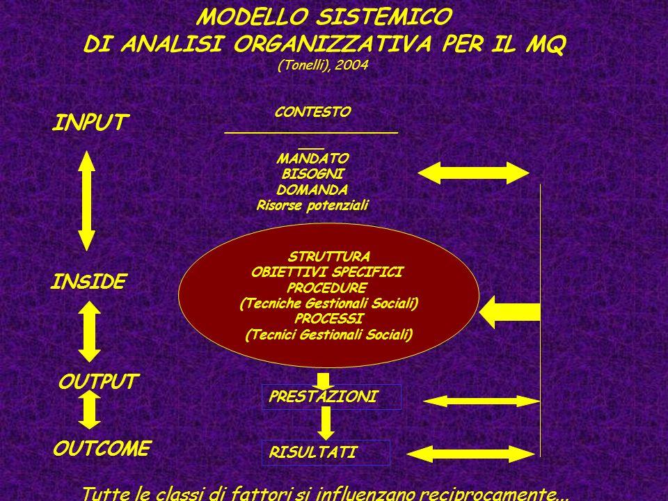 MODELLO SISTEMICO DI ANALISI ORGANIZZATIVA PER IL MQ (Tonelli), 2004 CONTESTO _____________________ ___ MANDATO BISOGNI DOMANDA Risorse potenziali INPUT STRUTTURA OBIETTIVI SPECIFICI PROCEDURE (Tecniche Gestionali Sociali) PROCESSI (Tecnici Gestionali Sociali) INSIDE OUTPUT PRESTAZIONI OUTCOME RISULTATI Tutte le classi di fattori si influenzano reciprocamente...