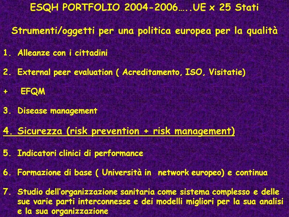 ESQH PORTFOLIO 2004-2006…..UE x 25 Stati Strumenti/oggetti per una politica europea per la qualità 1.Alleanze con i cittadini 2.External peer evaluation ( Acreditamento, ISO, Visitatie) + EFQM 3.Disease management 4.Sicurezza (risk prevention + risk management) 5.Indicatori clinici di performance 6.Formazione di base ( Università in network europeo) e continua 7.Studio dellorganizzazione sanitaria come sistema complesso e delle sue varie parti interconnesse e dei modelli migliori per la sua analisi e la sua organizzazione