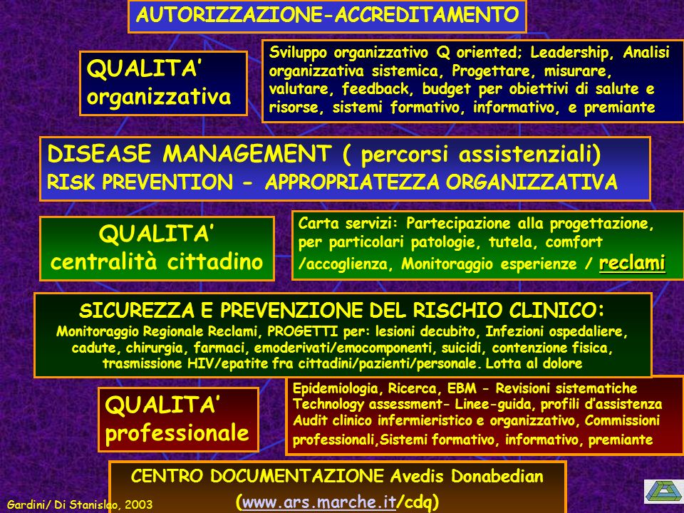 QUALITA organizzativa Sviluppo organizzativo Q oriented; Leadership, Analisi organizzativa sistemica, Progettare, misurare, valutare, feedback, budget per obiettivi di salute e risorse, sistemi formativo, informativo, e premiante QUALITA centralità cittadino reclami Carta servizi: Partecipazione alla progettazione, per particolari patologie, tutela, comfort /accoglienza, Monitoraggio esperienze / reclami DISEASE MANAGEMENT ( percorsi assistenziali) RISK PREVENTION - APPROPRIATEZZA ORGANIZZATIVA QUALITA professionale Epidemiologia, Ricerca, EBM - Revisioni sistematiche Technology assessment- Linee-guida, profili dassistenza Audit clinico infermieristico e organizzativo, Commissioni professionali,Sistemi formativo, informativo, premiante AUTORIZZAZIONE-ACCREDITAMENTO CENTRO DOCUMENTAZIONE Avedis Donabedian (www.ars.marche.it/cdq)www.ars.marche.it SICUREZZA E PREVENZIONE DEL RISCHIO CLINICO : Monitoraggio Regionale Reclami, PROGETTI per: lesioni decubito, Infezioni ospedaliere, cadute, chirurgia, farmaci, emoderivati/emocomponenti, suicidi, contenzione fisica, trasmissione HIV/epatite fra cittadini/pazienti/personale.