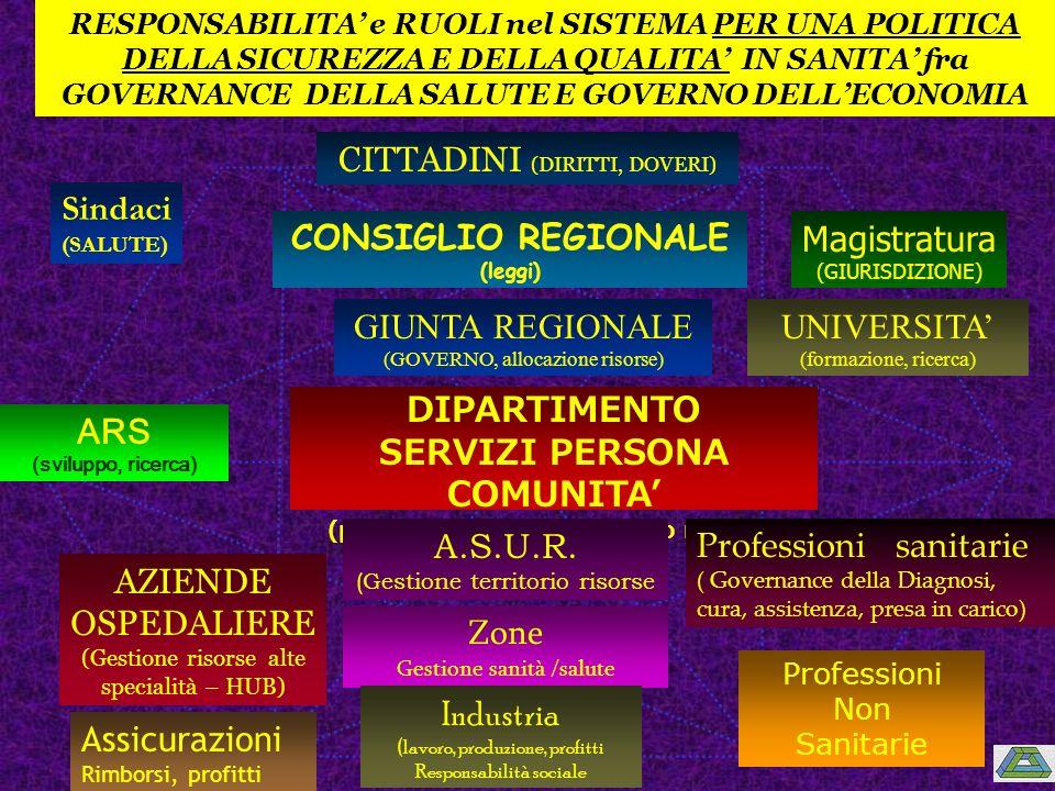 RESPONSABILITA e RUOLI nel SISTEMA PER UNA POLITICA DELLA SICUREZZA E DELLA QUALITA IN SANITA fra GOVERNANCE DELLA SALUTE E GOVERNO DELLECONOMIA CONSIGLIO REGIONALE (leggi) GIUNTA REGIONALE (GOVERNO, allocazione risorse) DIPARTIMENTO SERVIZI PERSONA COMUNITA (programmazione, controllo risorse) A.S.U.R.