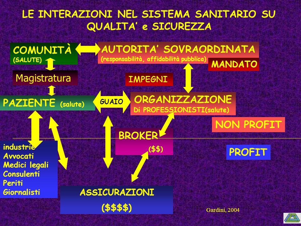 PAZIENTE (salute) ORGANIZZAZIONE Di PROFESSIONISTI(salute) GUAIO AUTORITA SOVRAORDINATA (responsabilità, affidabilità pubblica) MANDATO IMPEGNI ASSICURAZIONI ($$$$) BROKER ($$) COMUNITÀ (SALUTE) LE INTERAZIONI NEL SISTEMA SANITARIO SU QUALITA e SICUREZZA NON PROFIT PROFIT industrie Avvocati Medici legali Consulenti Periti Giornalisti Magistratura Gardini, 2004
