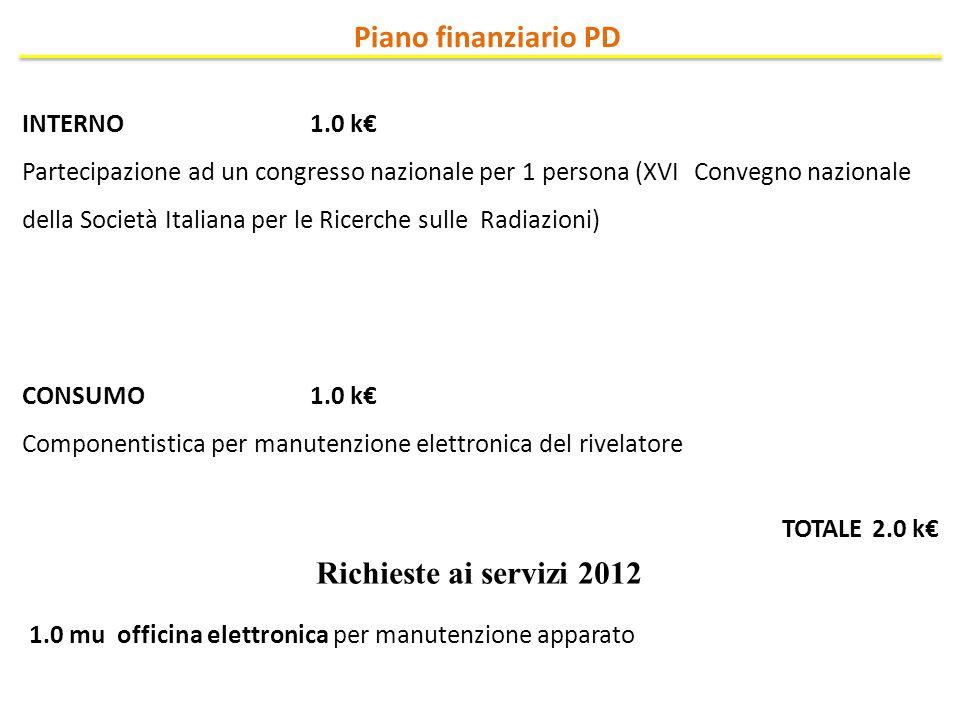 INTERNO 1.0 k Partecipazione ad un congresso nazionale per 1 persona (XVI Convegno nazionale della Società Italiana per le Ricerche sulle Radiazioni)