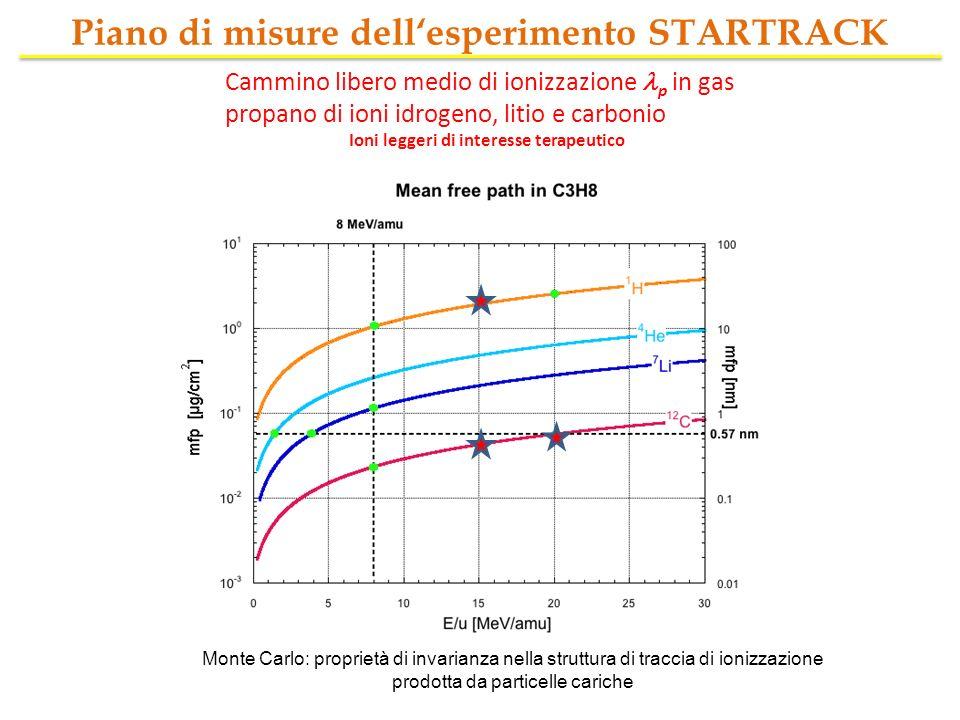 Piano di misure dellesperimento STARTRACK Cammino libero medio di ionizzazione p in gas propano di ioni idrogeno, litio e carbonio Ioni leggeri di int