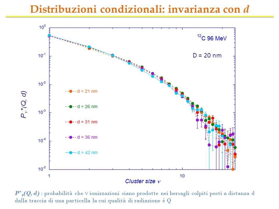 Distribuzioni condizionali: invarianza con d P * Q, d) D = 20 nm P * (Q, d) : probabilità che ionizzazioni siano prodotte nei bersagli colpiti posti a