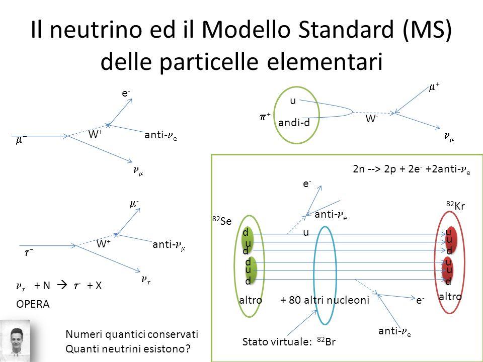 Il neutrino ed il Modello Standard (MS) delle particelle elementari e-e- anti- e u andi-d W+W+ W-W- + + - anti- W+W+ + N - + X OPERA d d d d d d u u u