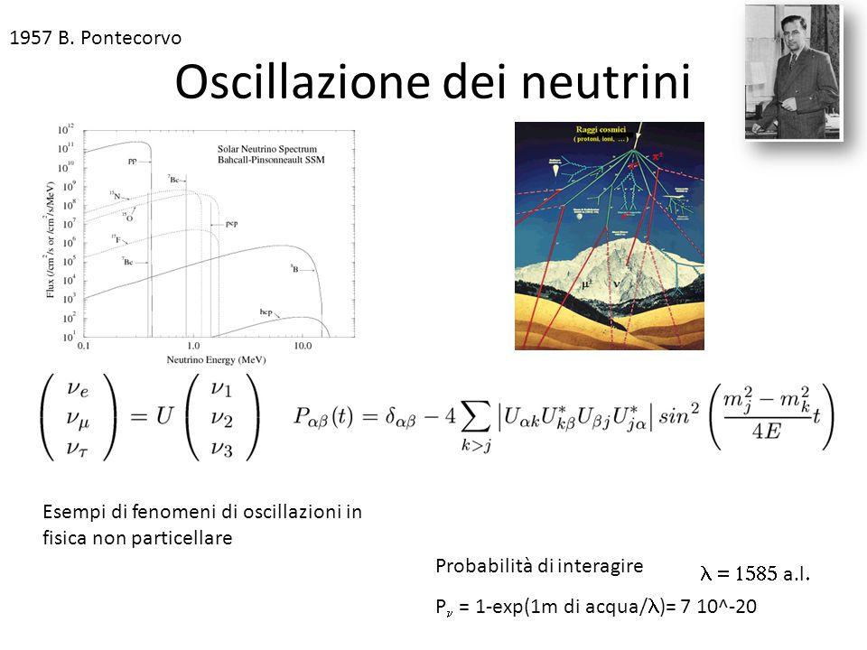 Oscillazione dei neutrini Esempi di fenomeni di oscillazioni in fisica non particellare 1957 B. Pontecorvo P = 1-exp(1m di acqua/ )= 7 10^-20 a.l Prob