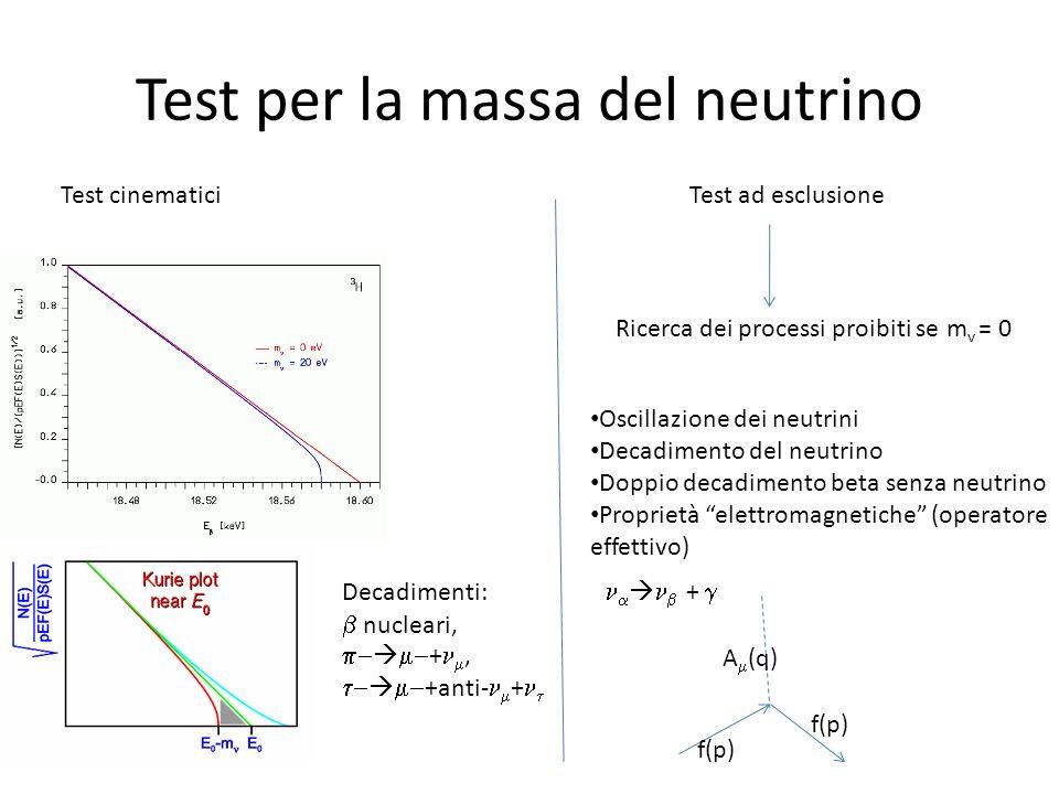 Test per la massa del neutrino Test cinematici Decadimenti: nucleari, +, +anti- + Test ad esclusione Ricerca dei processi proibiti se m v = 0 Oscillaz