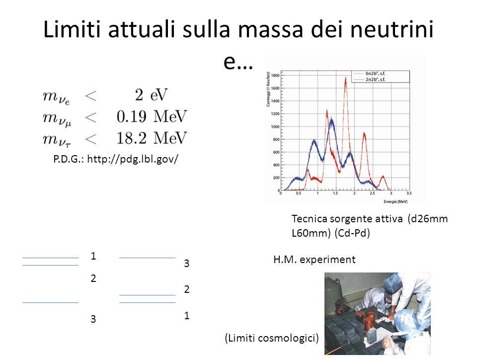 Limiti attuali sulla massa dei neutrini e… 3 2 1 1 2 3 Tecnica sorgente attiva (d26mm L60mm) (Cd-Pd) P.D.G.: http://pdg.lbl.gov/ H.M. experiment (Limi