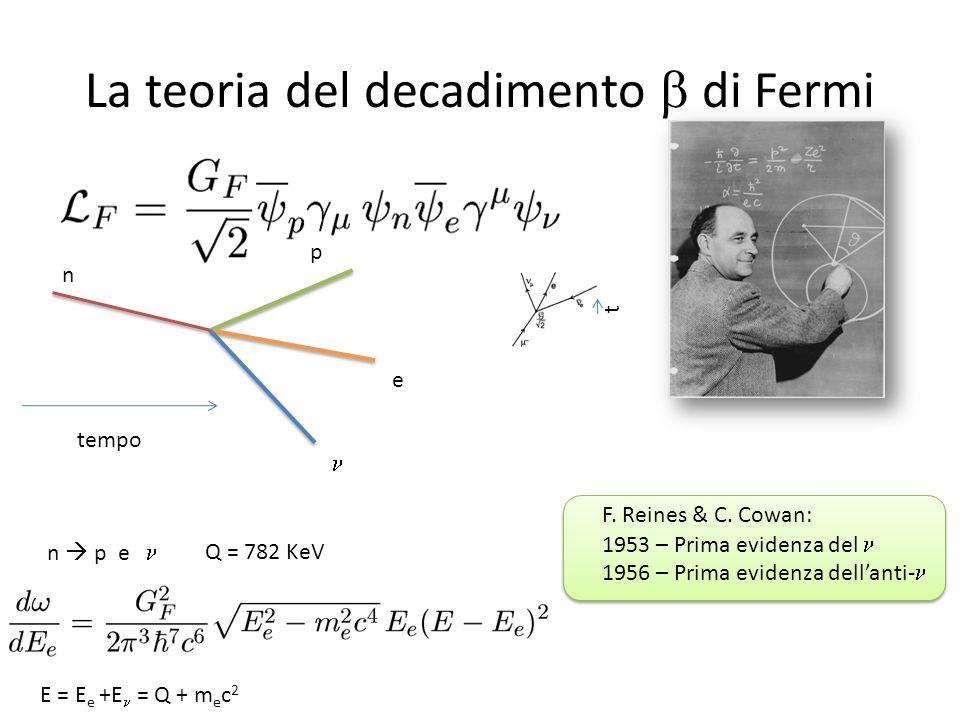 La teoria del decadimento di Fermi tempo n p e t n p e Q = 782 KeV F. Reines & C. Cowan: 1953 – Prima evidenza del 1956 – Prima evidenza dellanti- E =